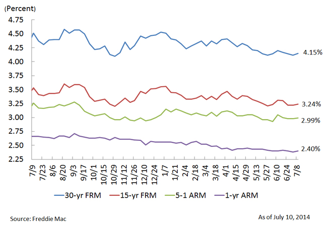 average mortgage rates: