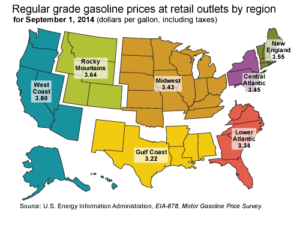 East Coast Natural Gas Prices
