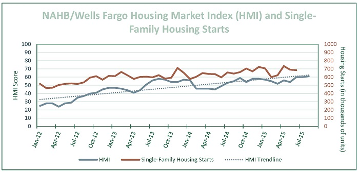 Builder Sentiment Up In Strong Housing Market - Greenfield Advisors
