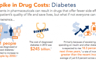 Spike in Diabetes Drug Costs