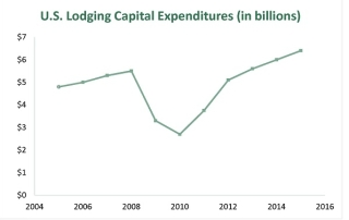 U.S. Lodging Capital Expenditures 2005-2015