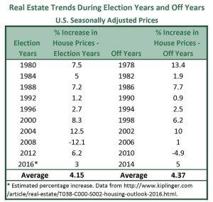 House Price Trends During Election Years