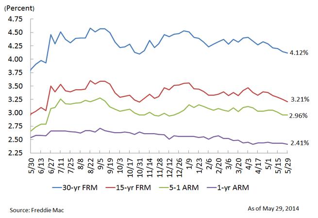 U.S. Weekly Average Mortgage Rates Chart, May 29, 2014