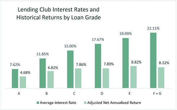 Lending Club Interest Rates & Returns by Loan Grade