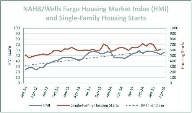 April 2015 HMI & SF Housing Starts Chart
