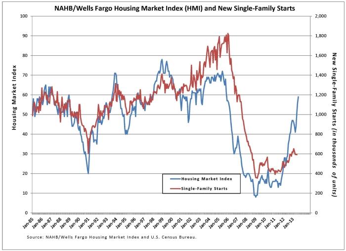 HMI & Housing Starts Chart